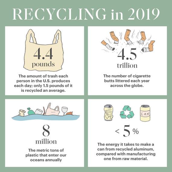 Common Waste Statistics