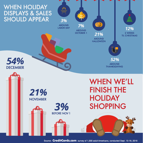 This infographic shows holiday spending habits for 2016.